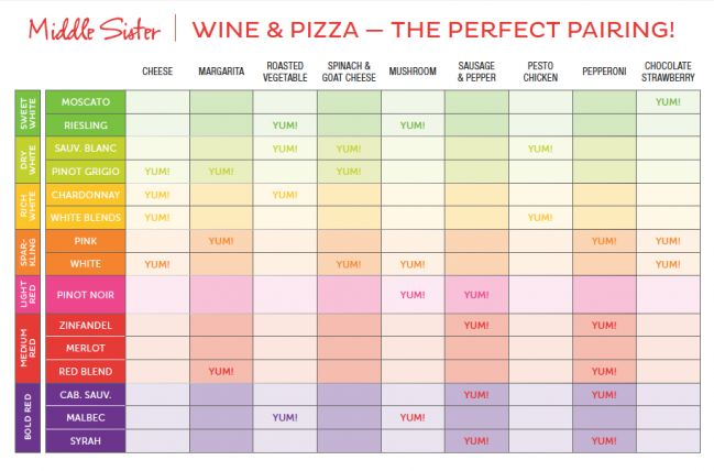 food wine pairing guide chart